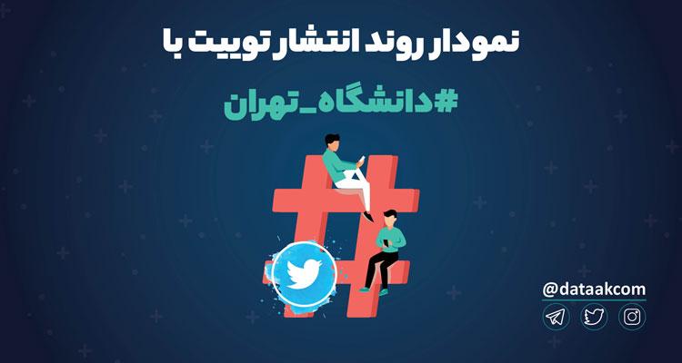 Photo of نمودار روند انتشار توییت با #دانشگاه_تهران