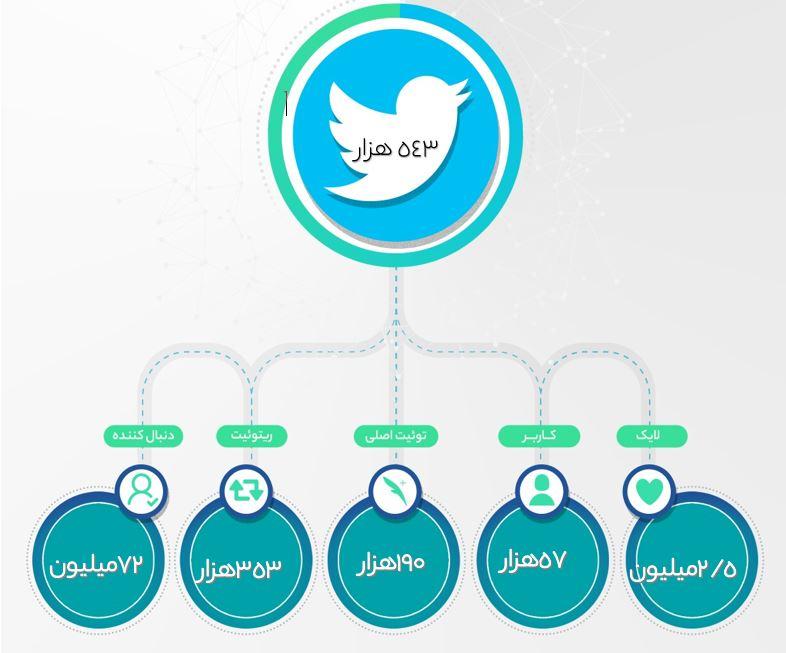 آمار مطالب منتشرشده مربوط به دختر آبی در توییتر فارسی