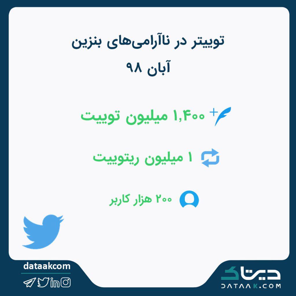 توییتر در ناآرامی های بنزین آبان ۹۸