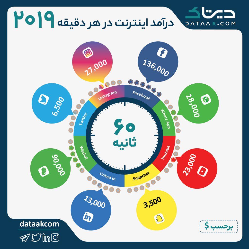 درآمد شبکههای اجتماعی در هر دقیقه ۲۰۱۹