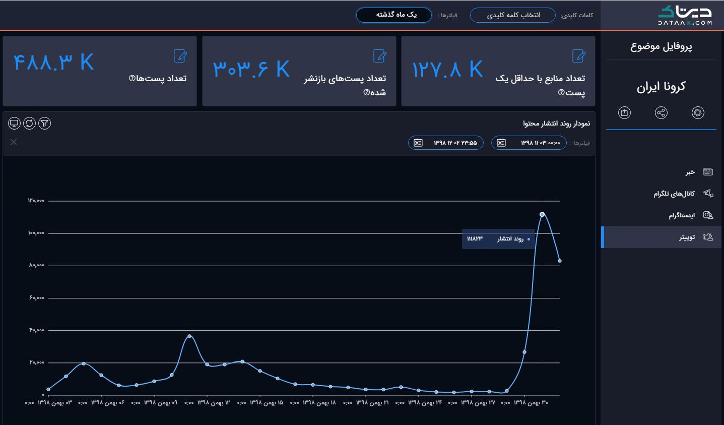 روند انتشار محتوا در موضوع کرونا در توییتر