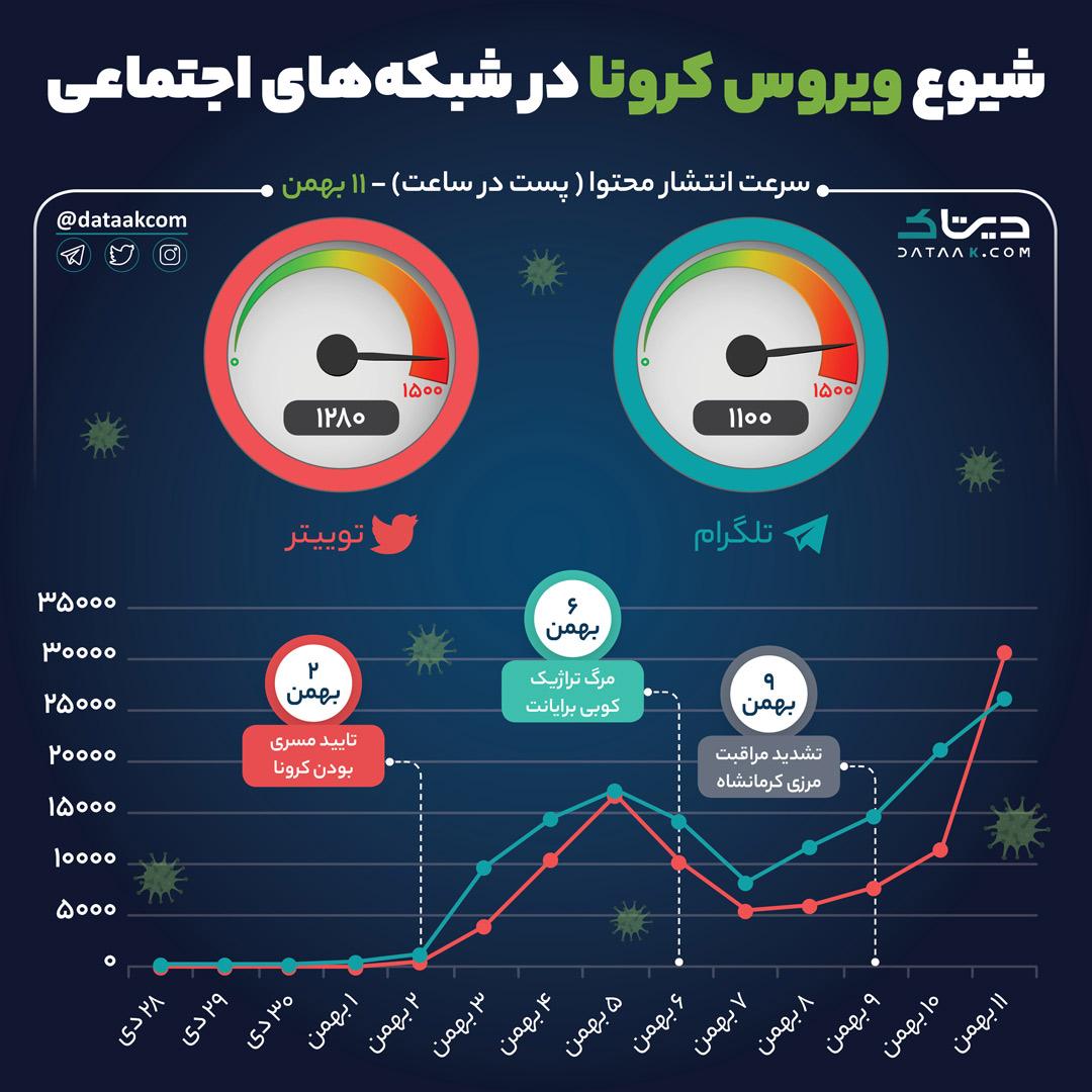 کرونا-روند انتشار در تلگرام و توییتر