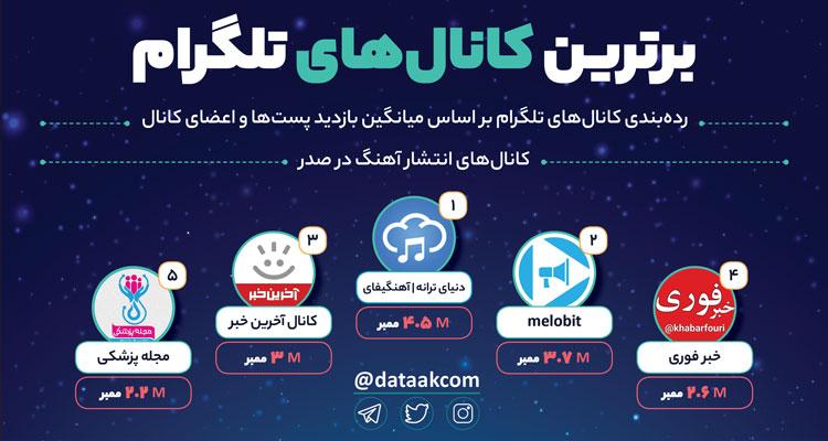 Photo of برترین کانالهای فارسی تلگرام در سال ۹۸