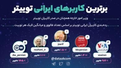 Photo of برترین اکانت های توییتر فارسی سال ۹۸