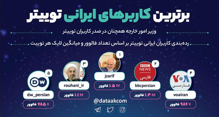 برترین کاربرهای ایرانی توییتر