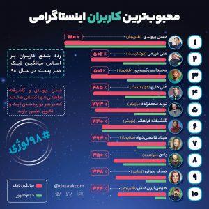 برترین کاربران اینستاگرام ایرانی بیشترین میانگین لایک در هر پست محبوب ترین