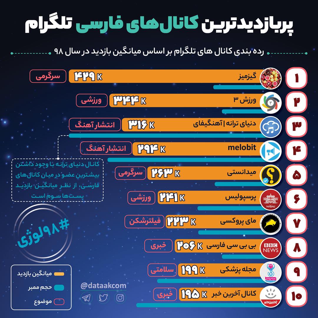 پربازدیدترین کانال های فارسی تلگرام