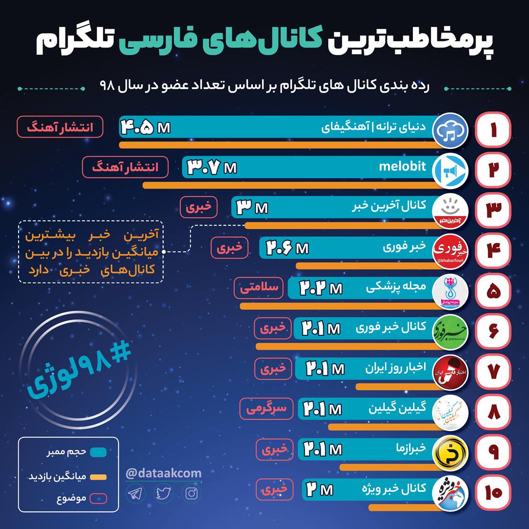 پرمخاطب ترین کانال های فارسی تلگرام