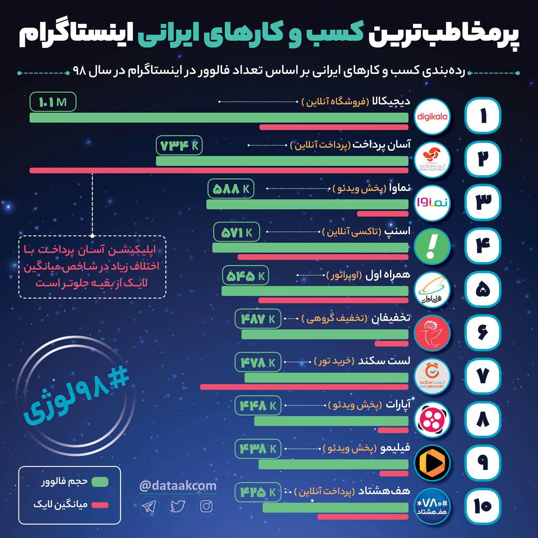 پرمخاطب ترین کسب و کارهای ایران