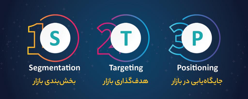 مراحل بازاریابی STP