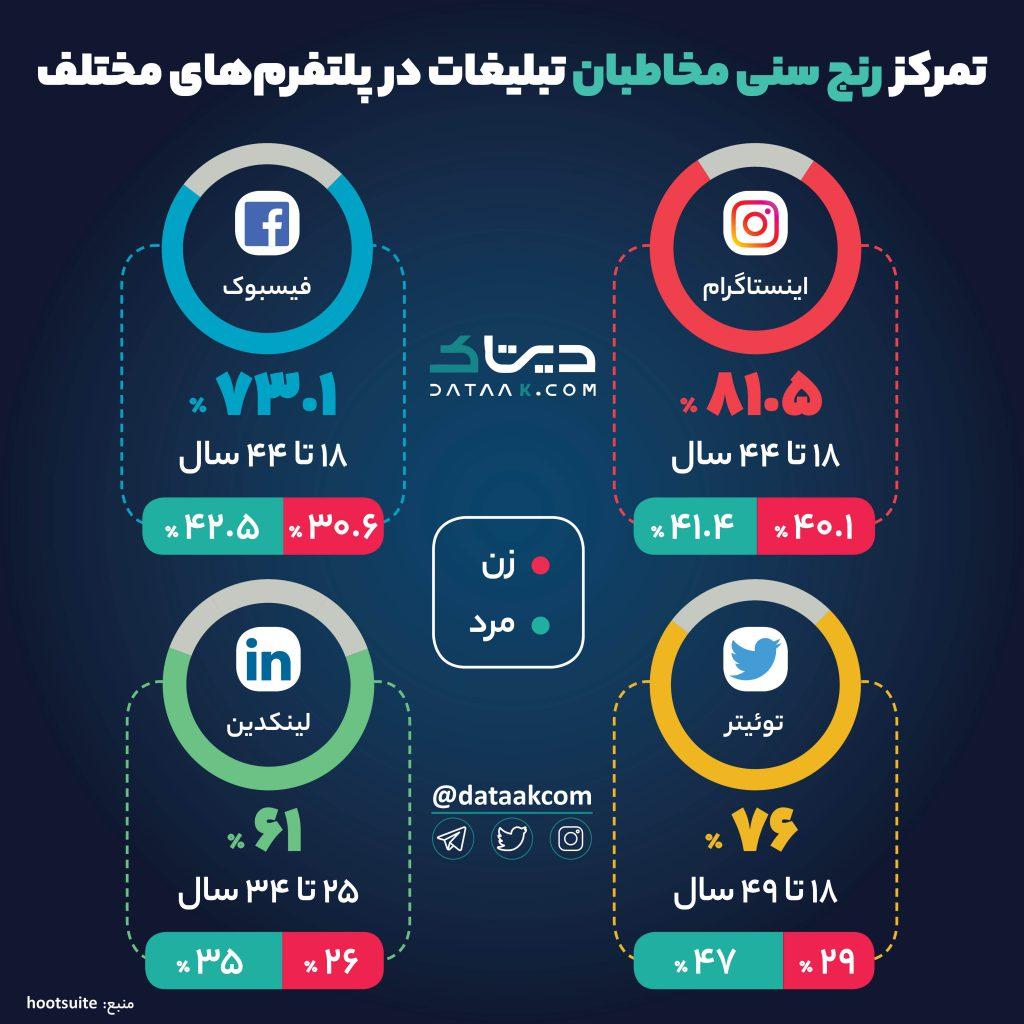 رنج سنی مخاطبان تبلیغات در شبکههای اجتماعی