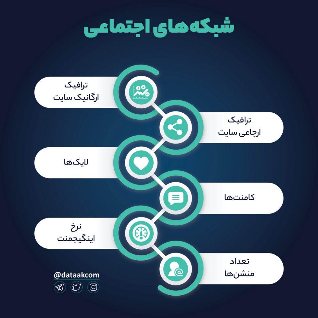 KPIهای شبکههای اجتماعی