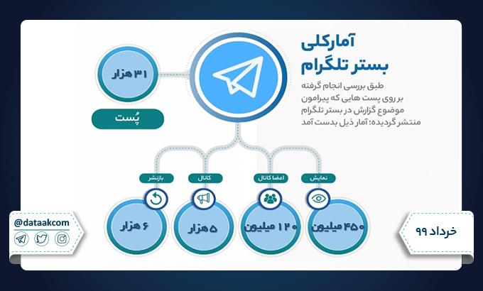 آمار کلی تلگرام