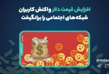 Photo of افزایش قیمت دلار واکنش کاربران شبکههای اجتماعی را برانگیخت