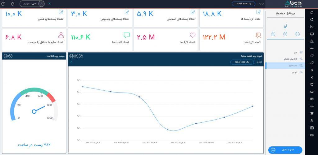 سامانه رصد فضای مجازی برای بازاریابی محتوایی