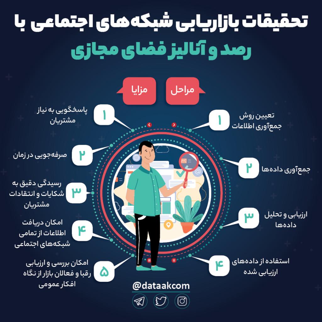 مراحل و مزیتهای تحقیقات بازاریابی شبکه های اجتماعی با رصد فضای مجازی
