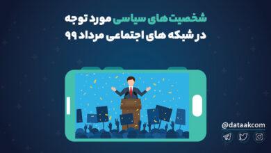 Photo of پرتکرارترین چهره های سیاسی ایران در توییتر | شمارش معکوس برای انتخابات ۱۴۰۰