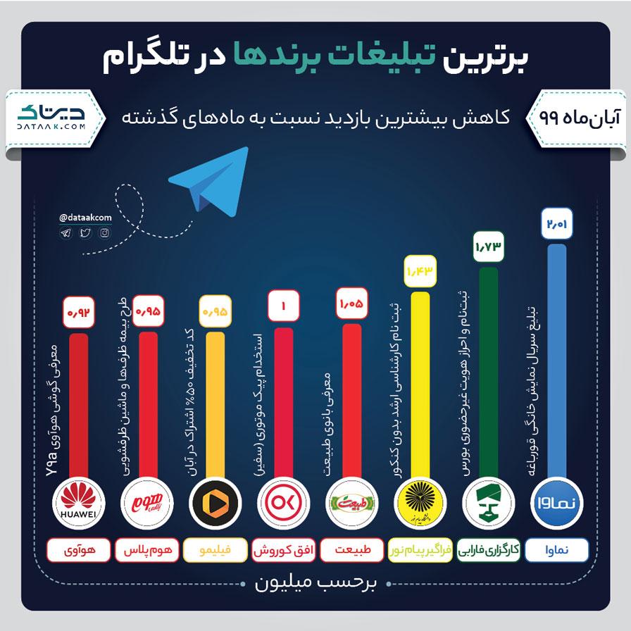 برترین تبلغات تلگرامی برندهای ایرانی