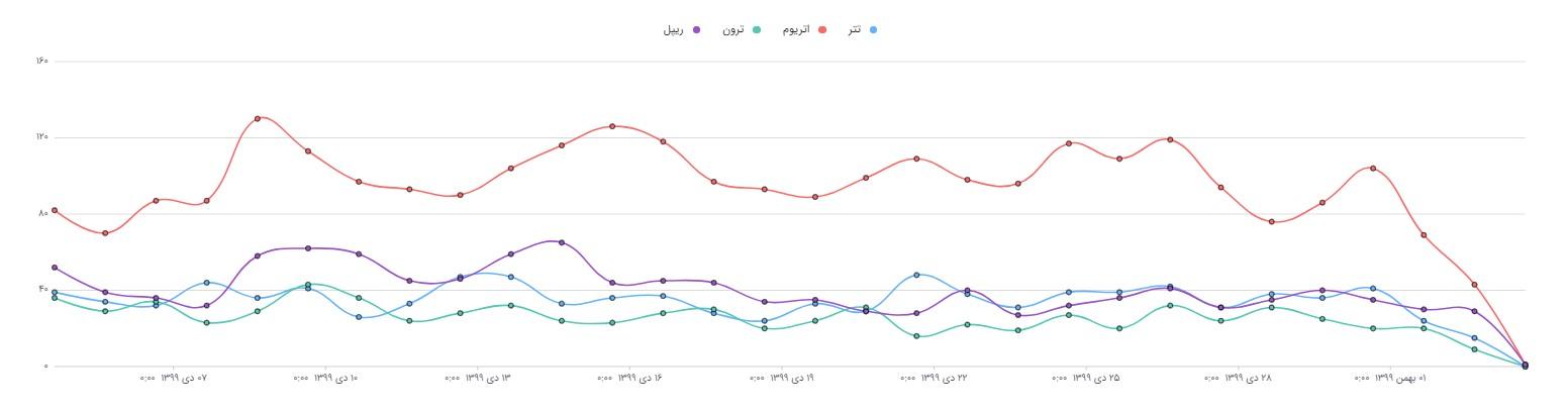 روند انتشار چهار ارز دیجیتال در اینستاگرام