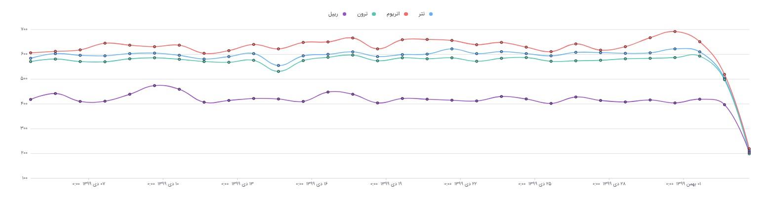 روند انتشار چهار ارز دیجیتال در تلگرام