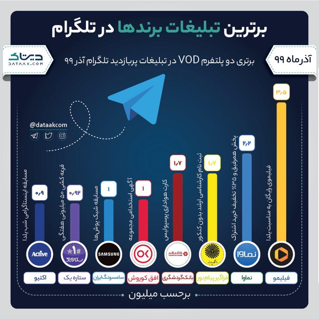 پربازدیدترین پست های تلگرام برندهای ایرانی