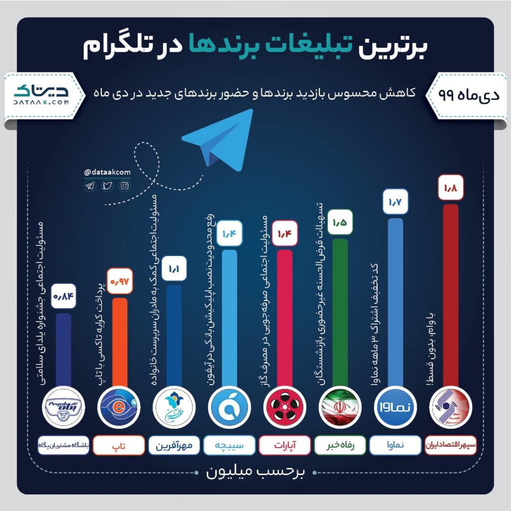 بهترین تبلیغات تلگرام برندها در دی ماه ۹۹