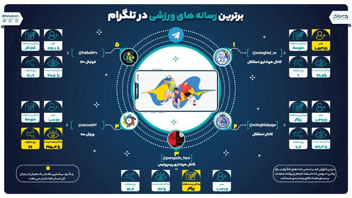 برترین رسانه های ورزشی در تلگرام