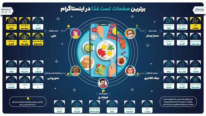 برترین پیج های آشپزی و تیستری در اینستاگرام فارسی