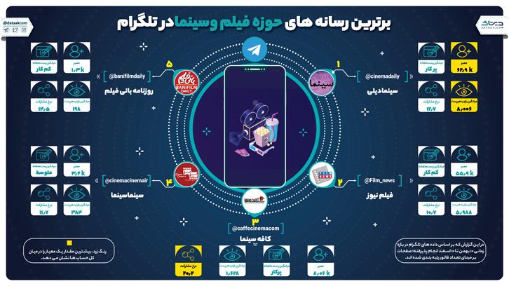 برترین رسانه های فیلم و سینما در تلگرام