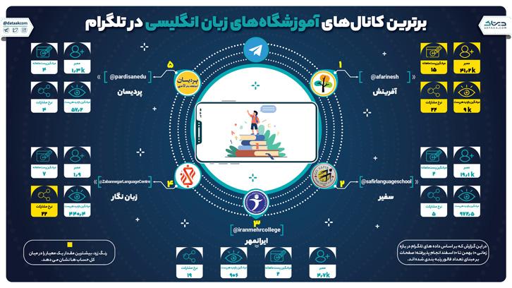 بهترین آموزشگاه های زبان انگلیسی در تلگرام