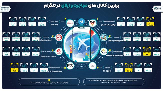 ۸ کانال برتر ارائه دهنده خدمات مهاجرت و اپلای در تلگرام