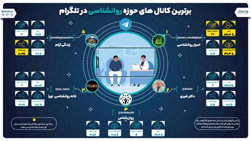 برترین کانالهای مشاوره روانشناسی در تلگرام