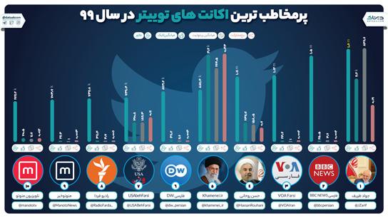 پرمخاطب ترین اکانت های توییتر فارسی