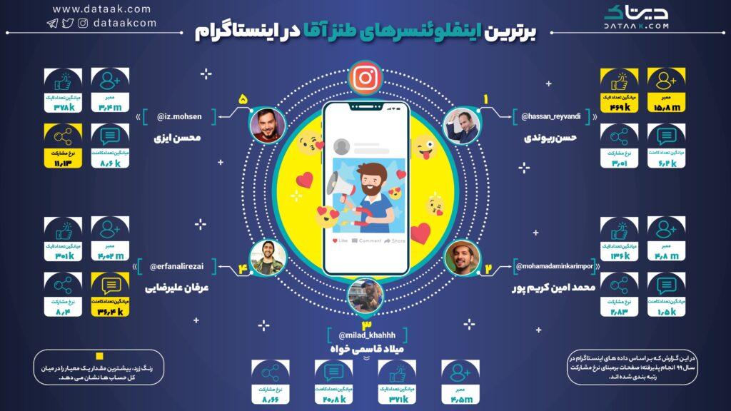 برترین اینفلوئنسرهای طنز آقا در اینستاگرام فارسی