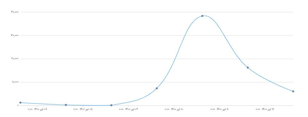 نمودار روند انتشار محتوای حول اژهای؛ رئیس جدید قوه قضائیه